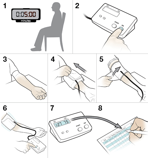8 steps in taking blood pressure