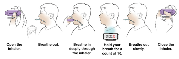 Six steps in using a diskus dry powder inhaler.