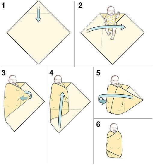 6 steps in swaddling a newborn baby.